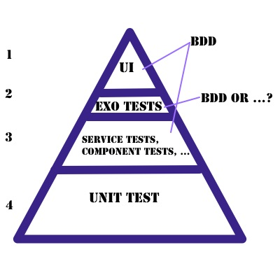 Test Triangle with Exo Tests